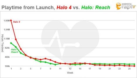 Reach bests Halo 4